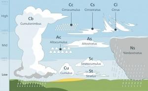 Os diferentes tipos de nuvens a partir da altura em que se formam e atingem (low-baixo; mid-média; high-alta). Gráfico: SOS Curiosidades/Valentin de Bruyn