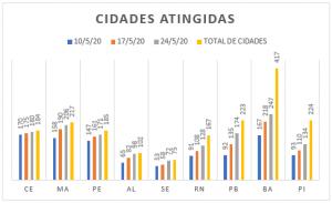 O avanço da doença na região Nordeste nas últimas três semanas. Gráfico: Paulo Oliveira