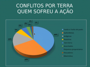 Vítimas dos conflitos de terra na Bahia. Fonte: CPT