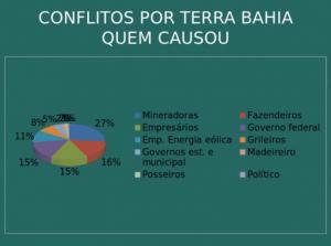 Responsáveis por conflitos de terra na Bahia. Fonte: CPT