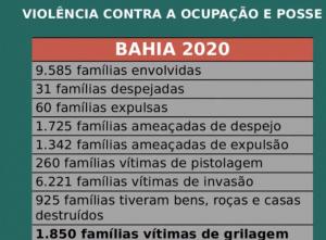 Violência contra ocupação e posse na Bahia. Fonte: CPT